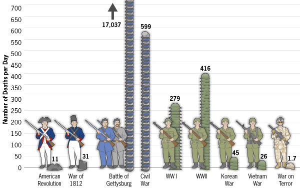 korean and vietnam war comparison Iii abstract war casualties and us presidential popularity: a comparison of the korean, vietnam and iraq war by benny geys conventional wisdom holds that war casualties depress incumbent popularity.